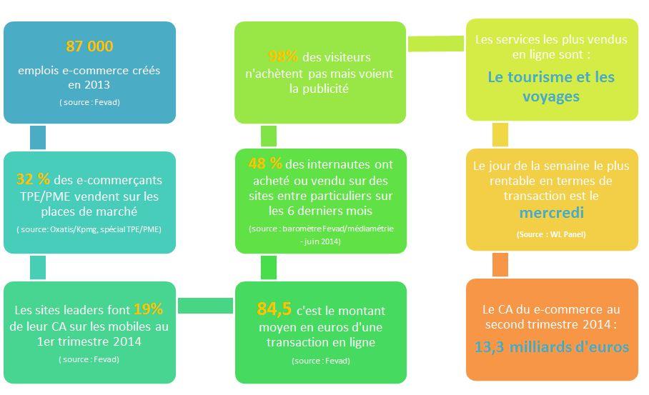 Les chiffres du e-commerce 2014